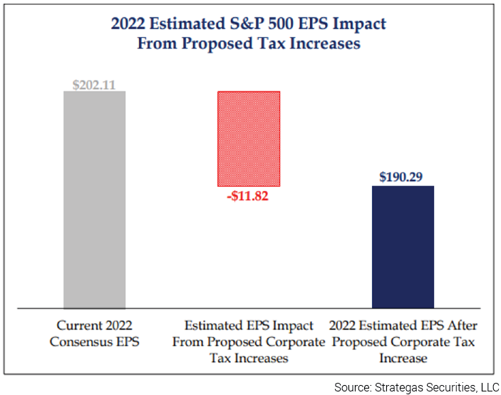 2022 Estimated S&P 500 EPS Impact From Proposed Tax Increases